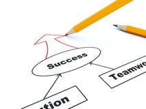 Unternehmensplan mit gelbem Bleistift Lizenzfreies Stockfoto