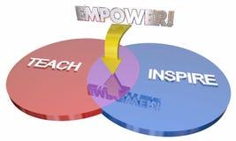 Unterrichten Sie anspornen bevollmächtigen Bildungs-Ziele Venn Diagram 3d Illustrati lizenzfreie abbildung