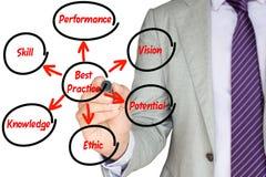 Uomo d'affari che disegna un cerchio intorno ai best practice Fotografia Stock Libera da Diritti