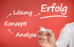Uomo d'affari che scrive le parole tedesche circa pianificazione con un indicatore Fotografia Stock Libera da Diritti