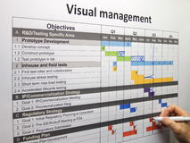 Updating the project plan using visual management. Done tasks and backspikes are shown stock images