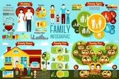 Uppsättning av familjinfographicsen - bröllop, typer, hus Fotografering för Bildbyråer