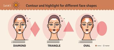 Uppsättning 3 Dra upp konturerna av och viktigmakeuphandbok Vektorn ställde in av olika typer av kvinnaframsidan Olik makeup för  royaltyfri illustrationer