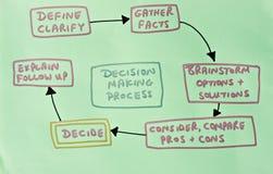 uppvisning för behandling för framställning för beslutsdiagram Arkivbild