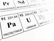 Uranium on the periodic table of the elements stock images