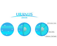 Uranus Layers Clipart with Infographics Jovian Planet. Earth and planets in the solar system Stock Photography