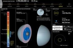 Uranus, planeet, technisch Gegevensblad, sectieknipsel Stock Foto