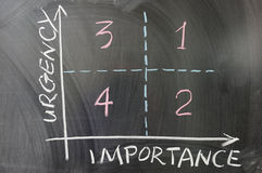Urgency importance graph. Demonstrating the order of doing things drawn on the chalkboard stock images