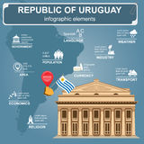 Uruguayinfographics, statistical data, sights. Theater Solis, Mo Stock Image