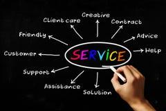 usługa Obrazy Stock