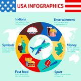 USA travel infographics Stock Images