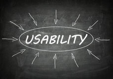 Usability. Process information concept on black chalkboard Royalty Free Stock Image