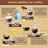 Useful of coffee. Illustration of useful of coffee icons Stock Image