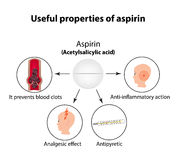 Useful properties of aspirin. Infographics. Vector illustration on isolated background.  stock images