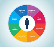 User Experience Wheel Royalty Free Stock Photos