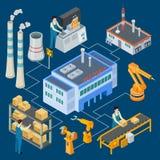 Usine isométrique avec les machines robotiques, travailleurs, illustration d'organigramme de vecteur de cheminée illustration libre de droits
