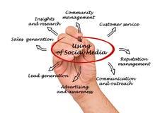 Using of  social media Stock Image