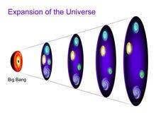 Utvidgning av universumet stock illustrationer