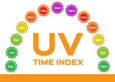 Uv index . The infographic of uv and time . sunrise to sunset Stock Photo