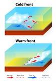 Väderframdelar royaltyfri illustrationer
