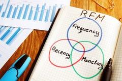 Värde för frekvens för RFM som Recency monetärt är skriftligt i en anmärkning royaltyfri foto