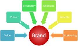 värde för märkesaffärsdiagram Royaltyfria Bilder
