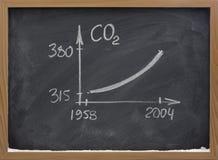 växa för kolkoncentrationsdioxid royaltyfri fotografi