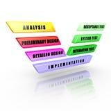V-Модель разработки программного обеспечения иллюстрация вектора