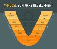 V-modelsoftware-ontwikkelingregeling Stock Afbeeldingen