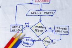 Validate order Royalty Free Stock Image