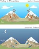 Valle y montaña ilustración del vector