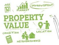 Valor da propriedade Foto de Stock