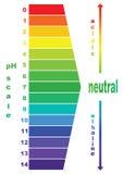 Valore della scala di pH, royalty illustrazione gratis