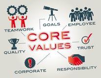 Valores de la base