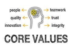 Valores de la base de la gente libre illustration