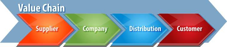 Value chain business diagram illustration Stock Image