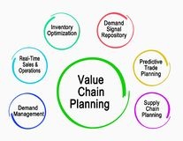 Free Value Chain Planning Royalty Free Stock Image - 138352086