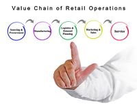 Value Chain of Retail Operations stock photo