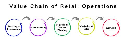 Value Chain of Retail Operations. Steps Royalty Free Stock Images