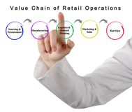 Value Chain of Retail Operations. Woman presenting Value Chain of Retail Operations Stock Image