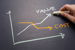 Value and Cost Graph. Hand writing Value and Cost graph on chalkboard Royalty Free Stock Photo