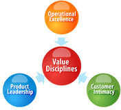 Value Disciplines  business diagram illustration Royalty Free Stock Photo