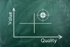 Value quality diagram. Quality-value graph writhen on green chalkboard stock images