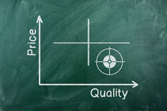 Value quality diagram. Quality-value graph writhen on green chalkboard stock photography