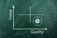 Value  quality diagram Stock Photo