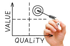 Value Quality Graph. Hand sketching Value-Quality graph with black marker isolated on white royalty free stock photo