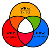 Values skills behavior. Interaction between skills (what?), values (why?) and behavior (how royalty free illustration