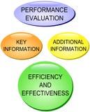 Valutazione delle prestazioni Immagini Stock Libere da Diritti