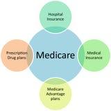 Van bedrijfs gezondheidszorg voor bejaarden diagram Stock Foto's