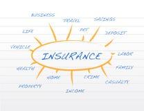 Van de bedrijfs verzekering dekkingsmodel op een blocnote Royalty-vrije Stock Foto